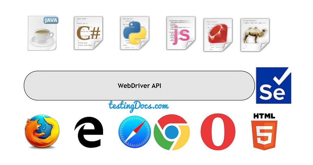 WebDriverAPI