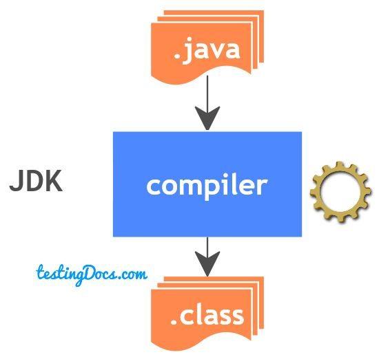 java_to_class_JDK_complier