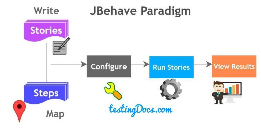 jbehave_framework